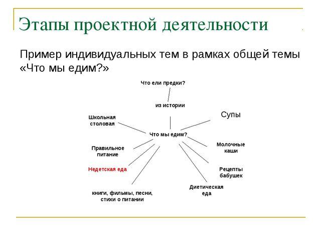 Этапы проектной деятельности Пример индивидуальных тем в рамках общей темы «Ч...