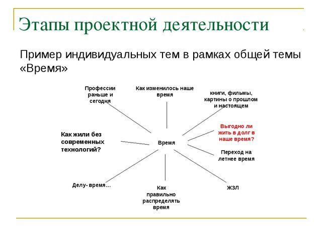 Этапы проектной деятельности Пример индивидуальных тем в рамках общей темы «В...