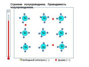 С° Свободный электрон ( - ) Дырка ( + ) Строение полупроводника. Проводимость