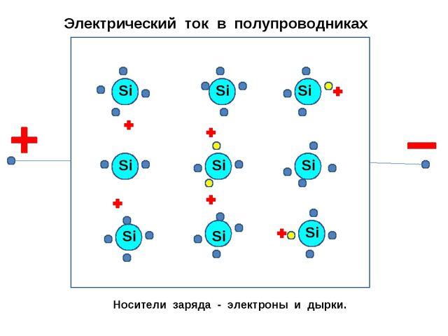 Электрический ток в полупроводниках Носители заряда - электроны и дырки. Si S...