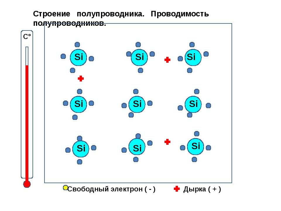 С° Свободный электрон ( - ) Дырка ( + ) Строение полупроводника. Проводимость...