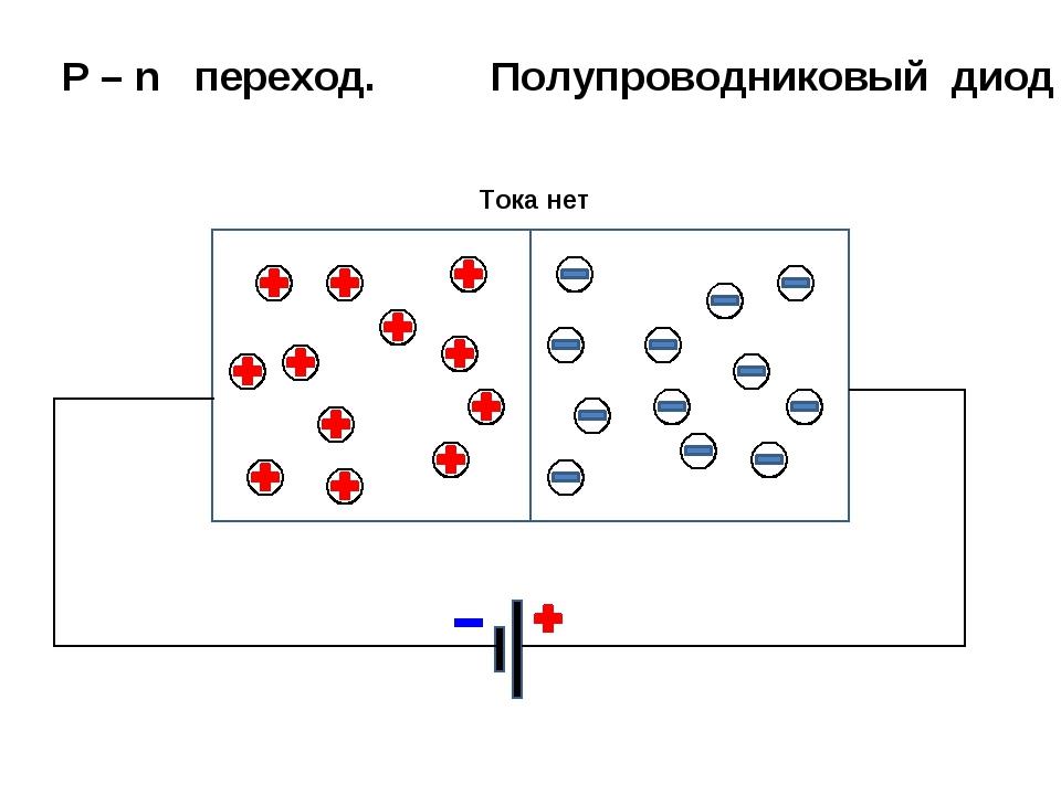 Р – n переход. Полупроводниковый диод Тока нет