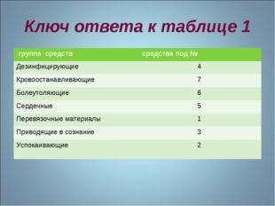 Ключ ответа к таблице 1 группа средств средства под № Дезинфицирующие4 Кров