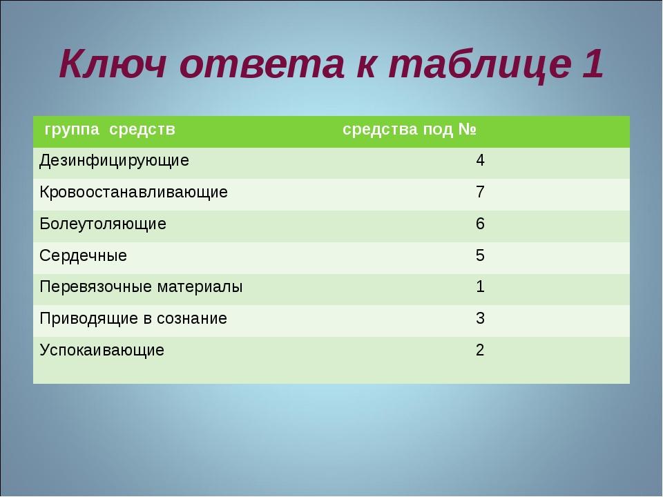 Ключ ответа к таблице 1 группа средств средства под № Дезинфицирующие4 Кров...
