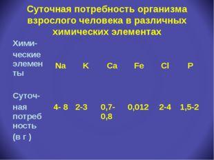 Суточная потребность организма взрослого человека в различных химических элем