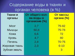 Содержание воды в тканях и органах человека (в %) Ткани и органыОт общего ко