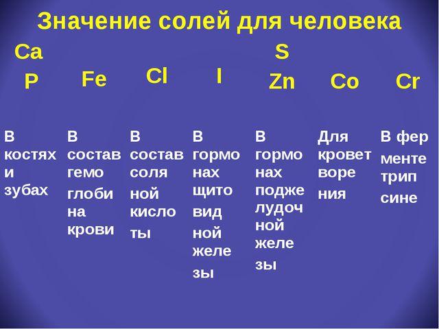 Значение солей для человека Ca P Fe Cl I S Zn Co Cr В костях и зубахВ...