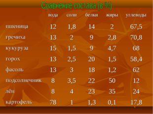 водасолибелкижирыуглеводы пшеница121,814267,5 гречиха13292,870