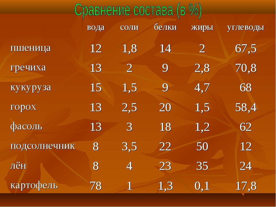 водасолибелкижирыуглеводы пшеница121,814267,5 гречиха13292,870...