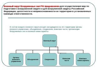В состав каждого военного округа входят находящиеся на его территории органы