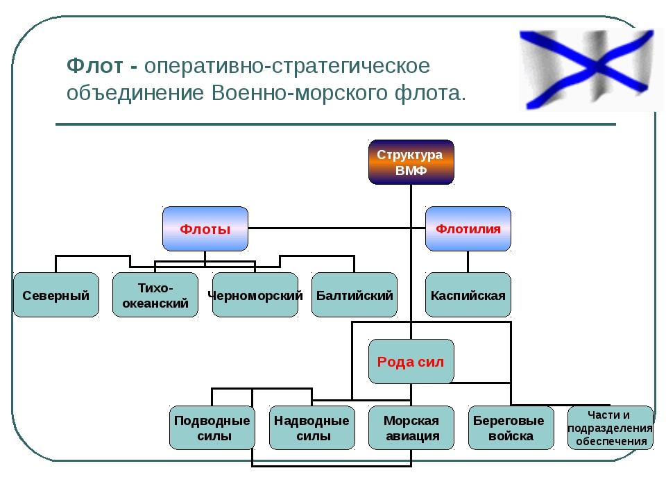 Флот - оперативно-стратегическое объединение Военно-морского флота.