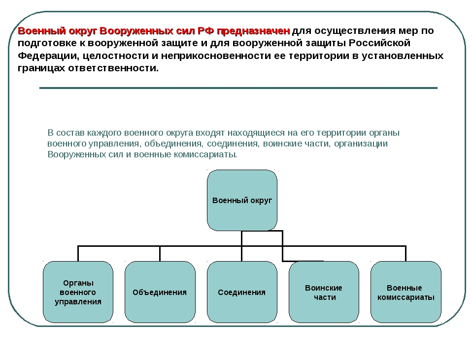В состав каждого военного округа входят находящиеся на его территории органы...