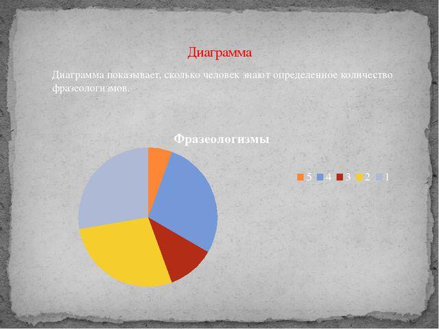 Диаграмма Диаграмма показывает, сколько человек знают определенное количество...