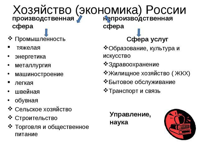 Хозяйство (экономика) России производственная сфера Промышленность тяжелая эн...