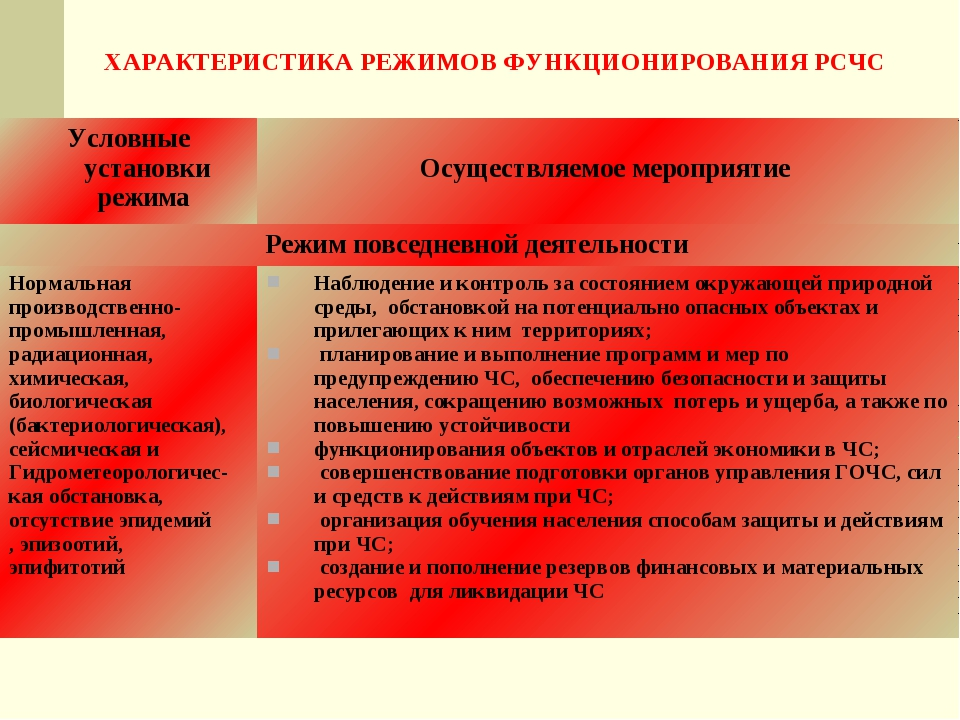 ХАРАКТЕРИСТИКА РЕЖИМОВ ФУНКЦИОНИРОВАНИЯ РСЧС Условные установки режима  Осущ...