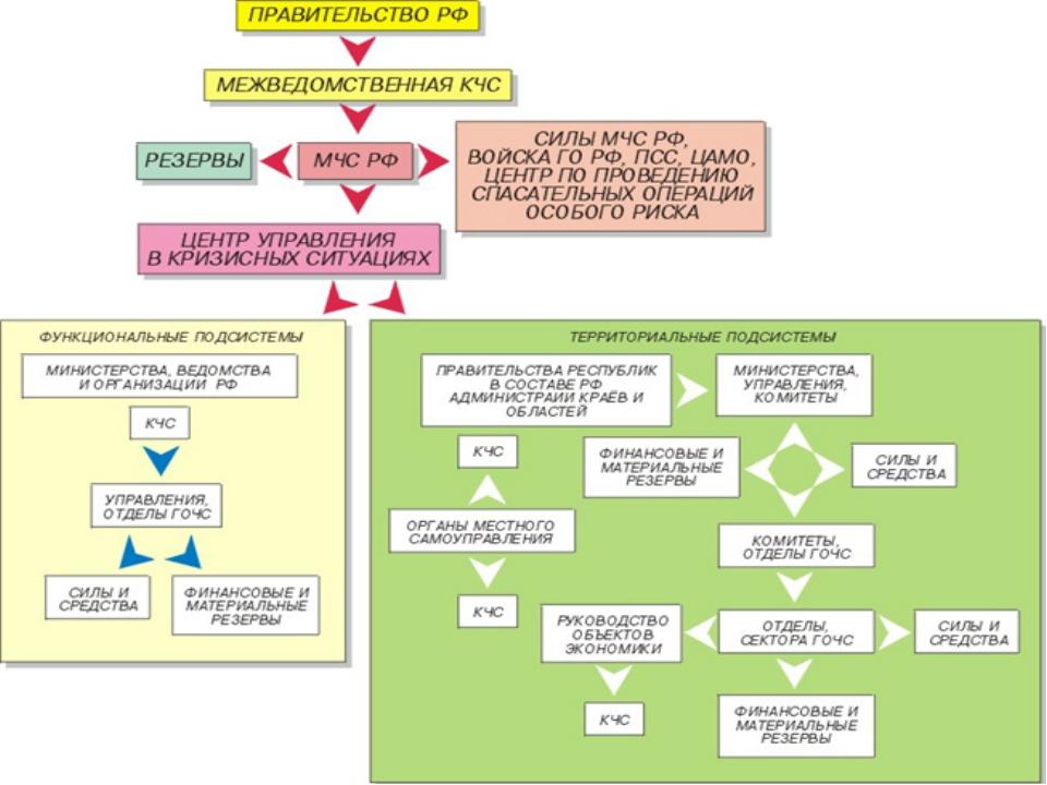 Структурная схема РСЧС
