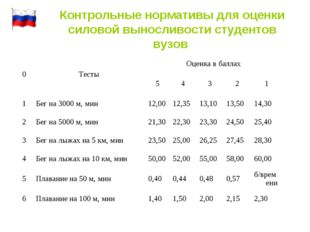 Контрольные нормативы для оценки силовой выносливости студентов вузов 0Тесты