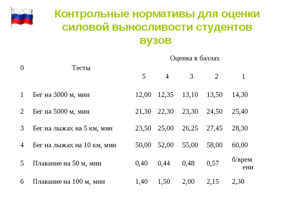 Контрольные нормативы для оценки силовой выносливости студентов вузов 0Тесты...