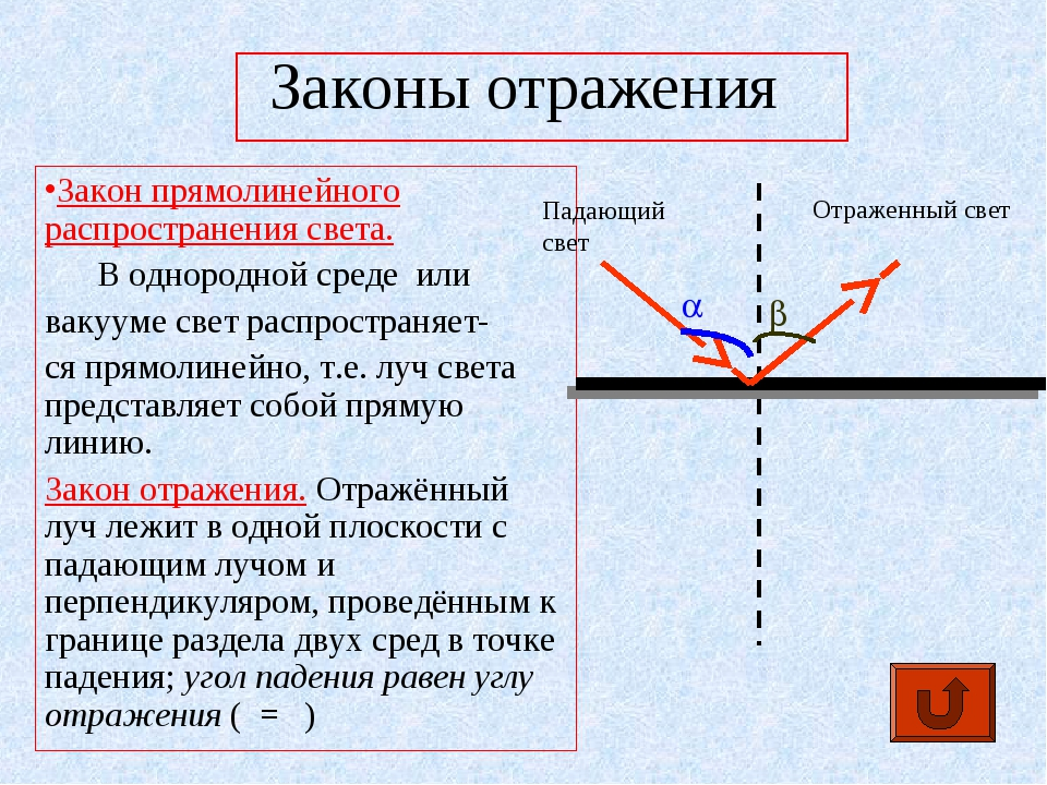 Законы отражения Закон прямолинейного распространения света. В однородной сре...