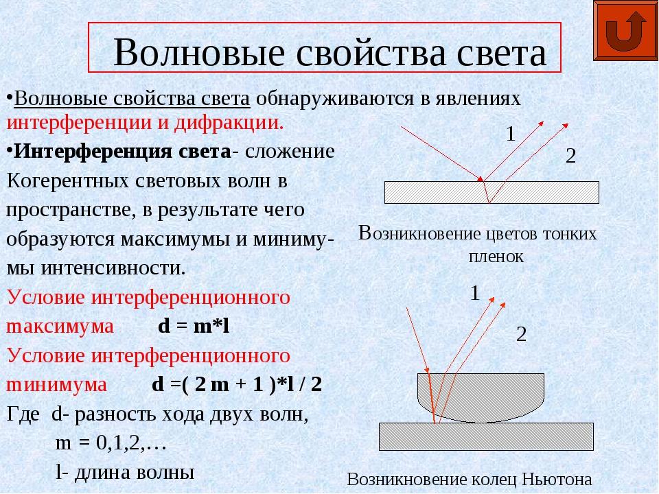 Волновые свойства света Волновые свойства света обнаруживаются в явлениях инт...