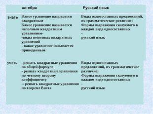 алгебра Русский язык знать Какое уравнение называется квадратным- Какое урав