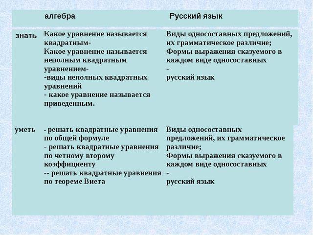 алгебра Русский язык знать Какое уравнение называется квадратным- Какое урав...