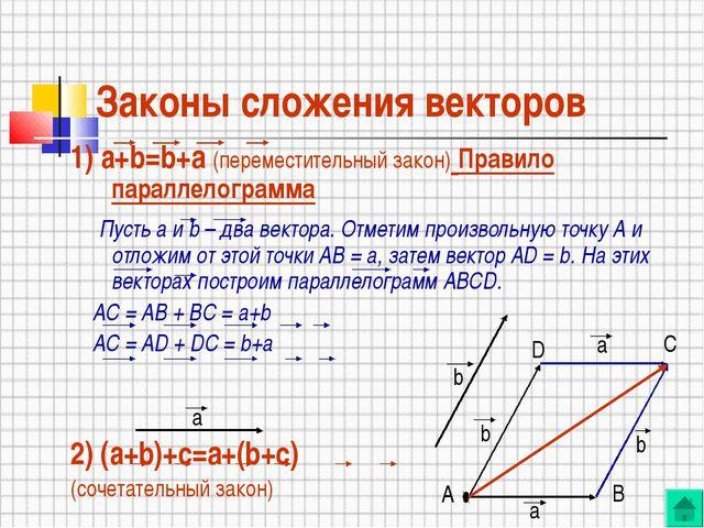 Законы сложения векторов 1) а+b=b+a (переместительный закон) Правило параллел...
