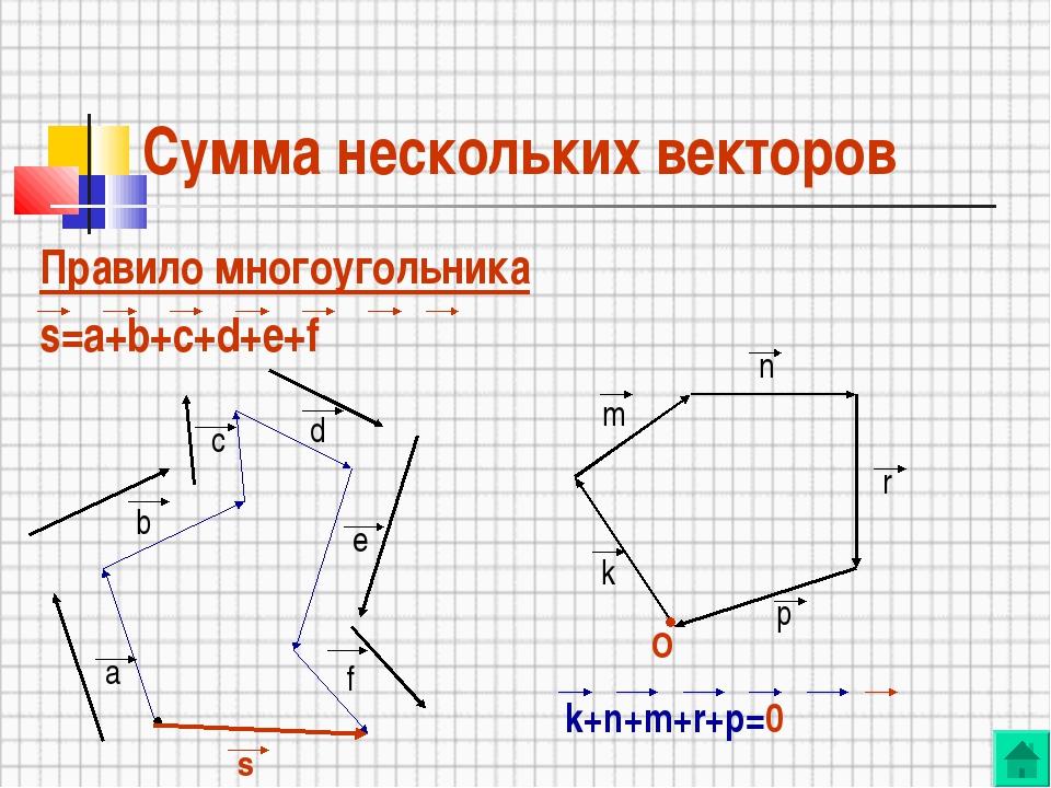 Сумма нескольких векторов Правило многоугольника s=a+b+c+d+e+f k+n+m+r+...