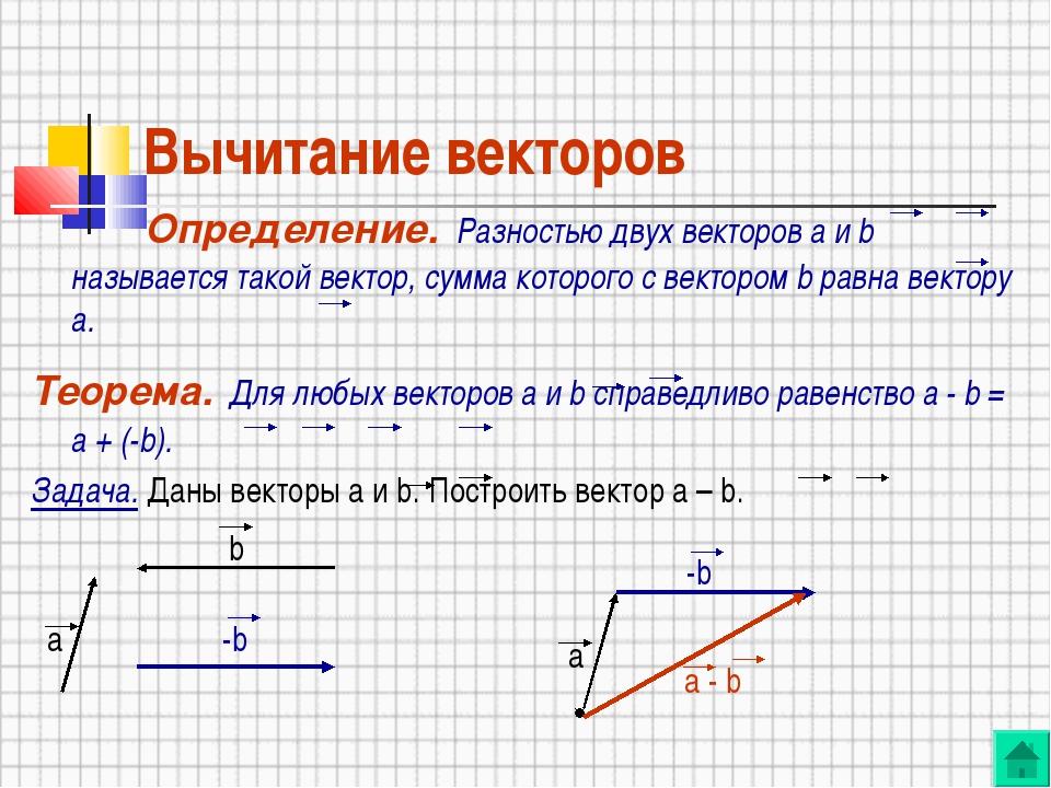 Вычитание векторов Определение. Разностью двух векторов а и b называется тако...