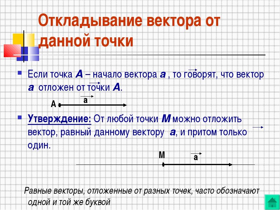 Откладывание вектора от данной точки Если точка А – начало вектора а , то гов...