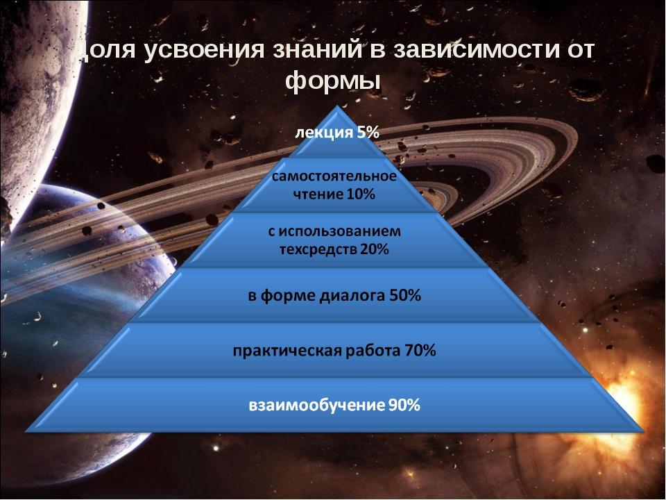 Доля усвоения знаний в зависимости от формы