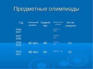 Предметные олимпиады ГодШкольный уровеньСредний балМуниципальн. уровень К