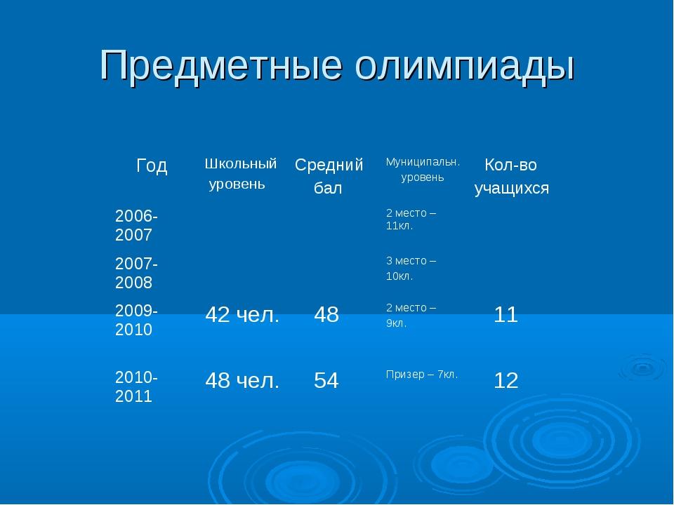 Предметные олимпиады ГодШкольный уровеньСредний балМуниципальн. уровень К...