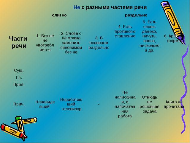 Части речиНе с разными частями речи слитнораздельно 1. Без не не употреб...