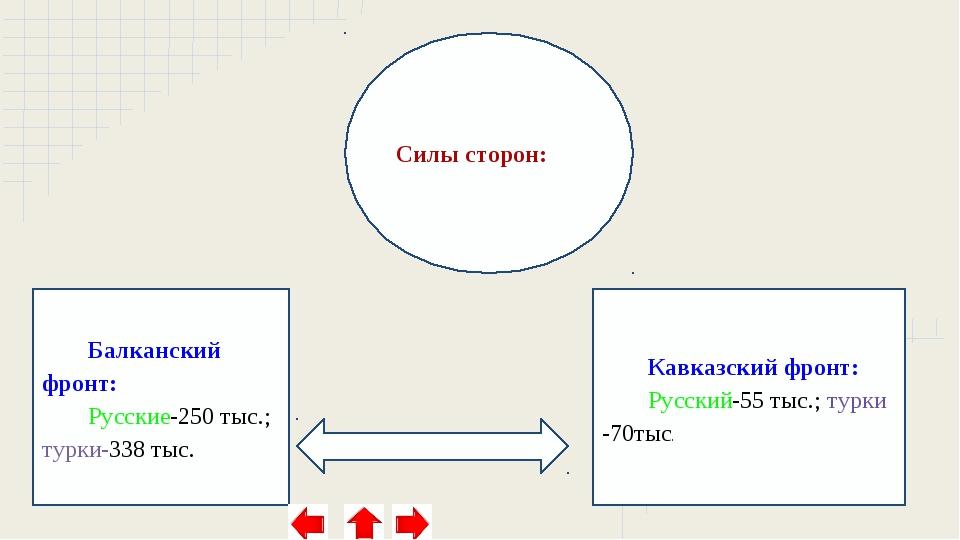 Балканский фронт: Русские-250 тыс.; турки-338 тыс. Силы сторон: Кавказский фр...