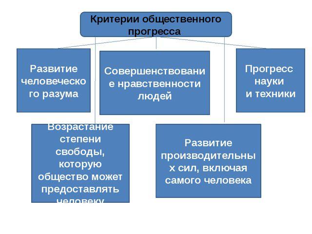 Критерии общественного прогресса Развитие человеческого разума Развитие прои...