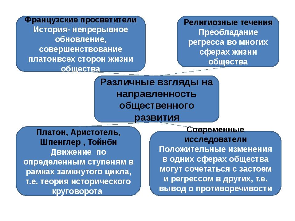 Различные взгляды на направленность общественного развития Платон, Аристотел...