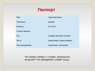 Паспорт Что можно сказать о словах, записанных на доске? Что объединяет слов