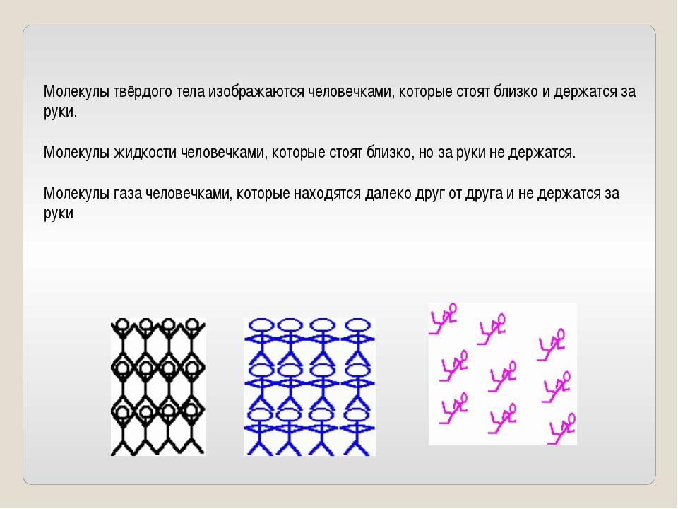 Молекулы твёрдого тела изображаются человечками, которые стоят близко и держа...