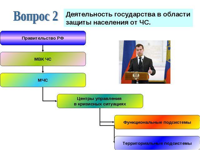 Деятельность государства в области защиты населения от ЧС.