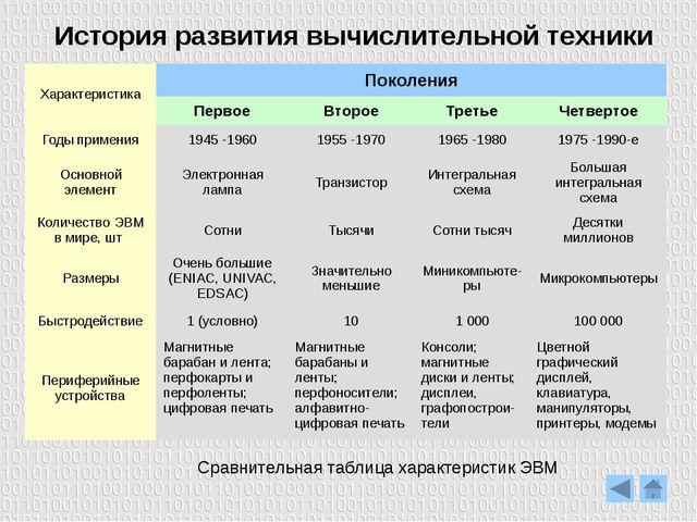 Перспективы развития вычислительной техники Основной строительной единицей кв...