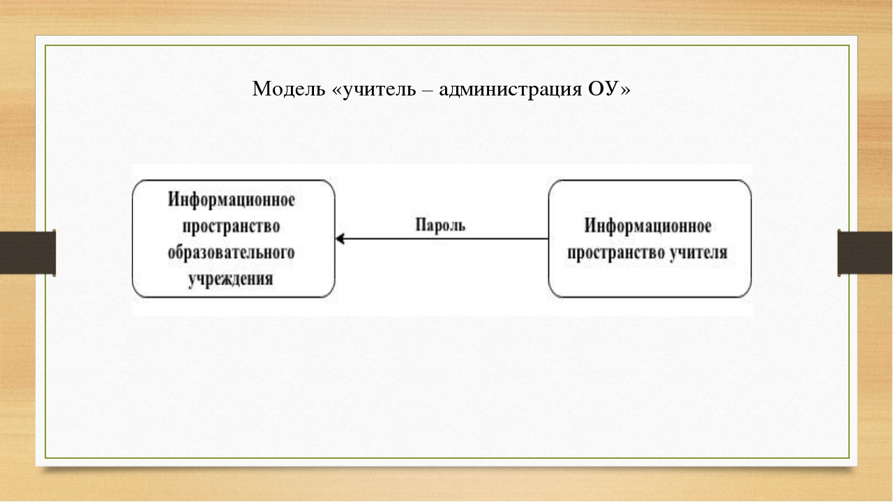 Модель «учитель – администрация ОУ»