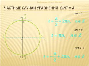 x y sint = 0 sint = -1 sint = 1 Гребенникова С. В. МОУ СОШ №72 Гребенникова С