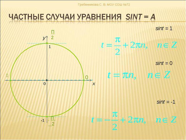 x y sint = 0 sint = -1 sint = 1 Гребенникова С. В. МОУ СОШ №72 Гребенникова С...