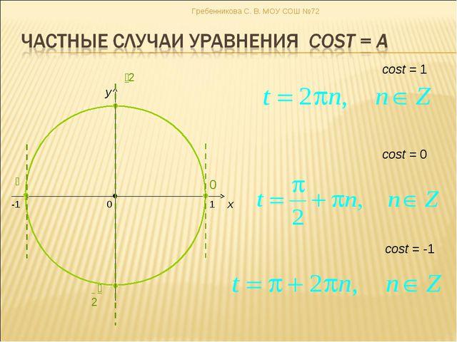 x y cost = 0 cost = -1 cost = 1 Гребенникова С. В. МОУ СОШ №72 Гребенникова С...