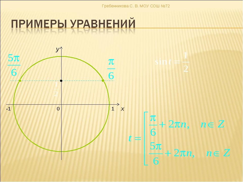 0 x y -1 1 Гребенникова С. В. МОУ СОШ №72 Гребенникова С. В. МОУ СОШ №72