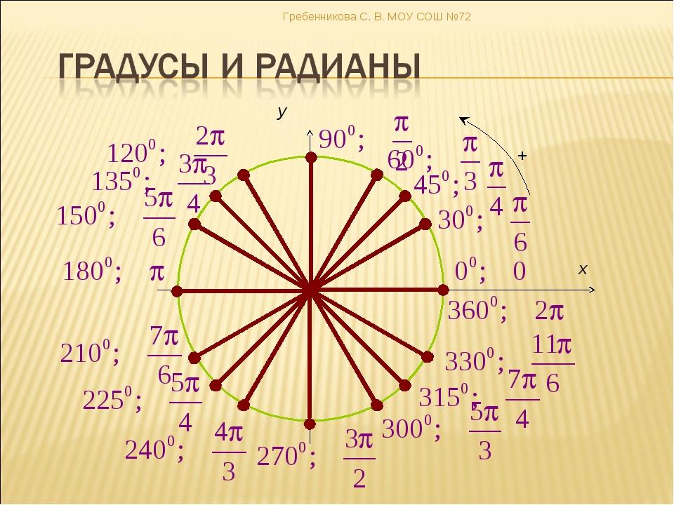 0 x y Гребенникова С. В. МОУ СОШ №72 Гребенникова С. В. МОУ СОШ №72