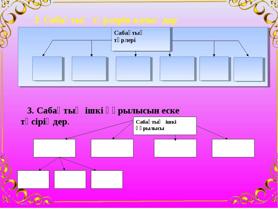 2. Сабақтың түрлерін жазыңдар 3. Сабақтың ішкі құрылысын еске түсіріңдер.