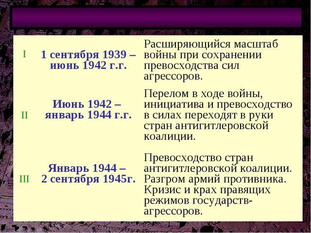 Периодизация Второй мировой войны