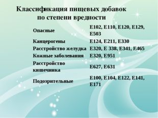 Классификация пищевых добавок по степени вредности ОпасныеЕ102, Е110, Е120,